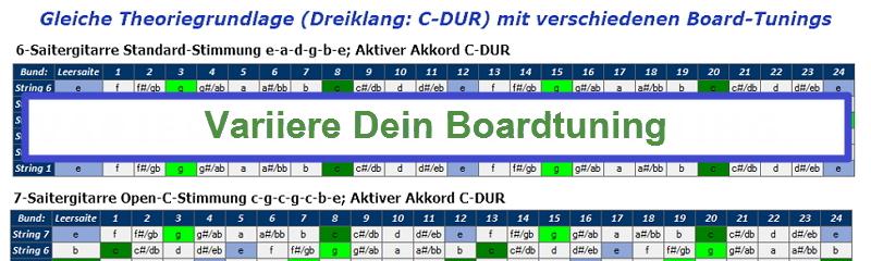 Darstellung verschiedener Board-Tunings
